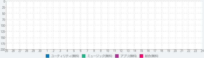 Music FM 無制限に全て聴き放題!!のランキング推移