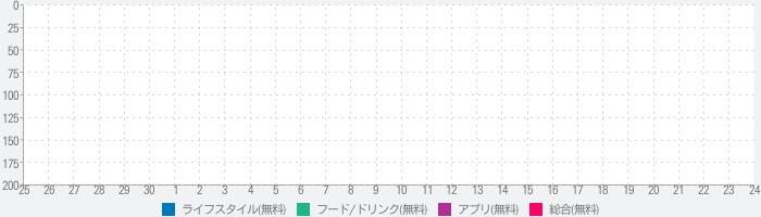 JP Night - LIVE配信 & イベント掲載のランキング推移