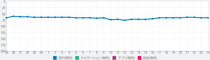 Streets - Street View Browserのランキング推移