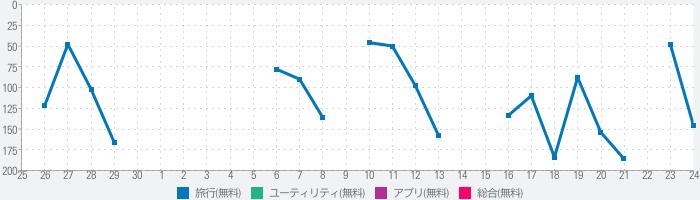 旅の指さし会話帳アプリ「YUBISASHI」22か国以上対応のランキング推移