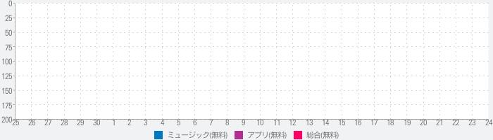 【全曲無料】音楽聴き放題!!Soundropのランキング推移