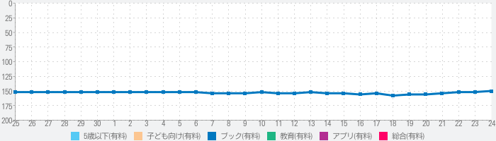 The New Baby - Little Critterのランキング推移