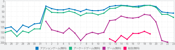 Bacon – The Gameのランキング推移