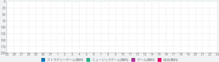 Justice Geometry Squad - Meltdown Heroes Dashのランキング推移