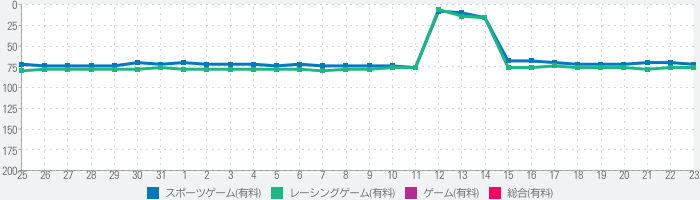 Motorsport Manager Mobile 3のランキング推移