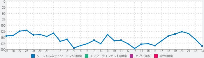 ソーシャルネットワーキング(SNS)キミマチのランキング推移