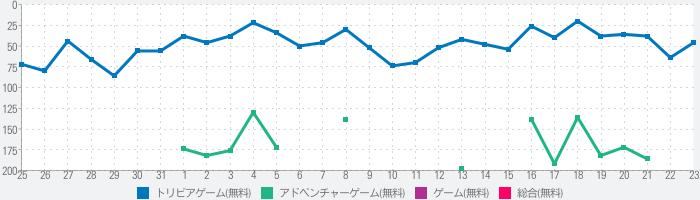 脱出ゲーム Hakone 桜舞う箱根の温泉癒しの和室のランキング推移
