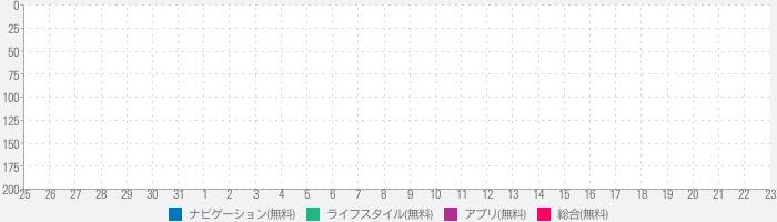 格安ジュース自動販売機 情報共有MAPさんのランキング推移