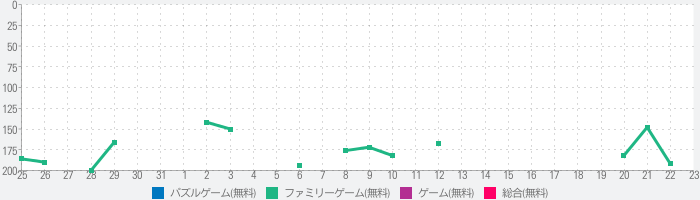 Get Married 3Dのランキング推移