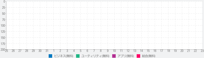 Mobile Connect 2のランキング推移