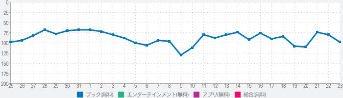 マンガ読破! - 漫画アプリの決定版のランキング推移