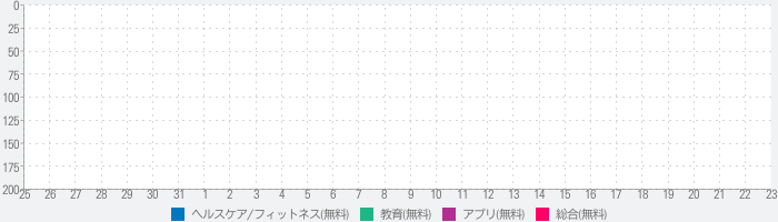 Word Therapyのランキング推移