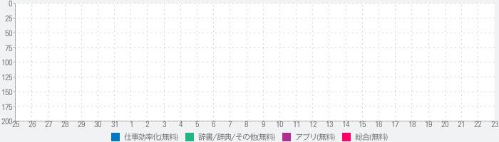 AI Translator - Chinese & English Voice Translatorのランキング推移