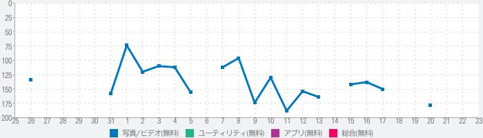 waifu2xのランキング推移