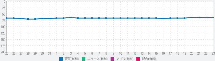 地震情報!のランキング推移