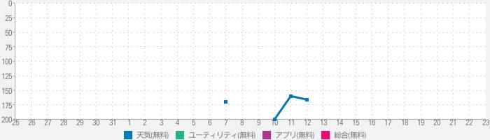 地震云播报 - 地震速报和消息通知のランキング推移
