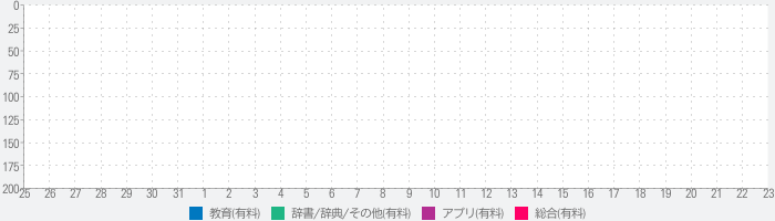 BitEx中国語辞書のランキング推移