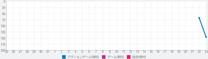 BE-A Walkerのランキング推移