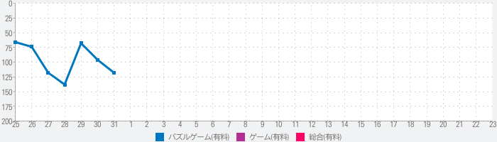the Sequence [2]のランキング推移