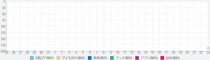 たのしい絵本(えほん)アプリ【ブックる】のランキング推移