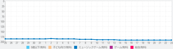 Toddler Sing and Play 2 Proのランキング推移