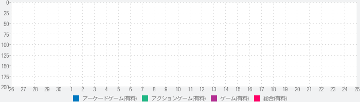 Let's Stack AR!のランキング推移