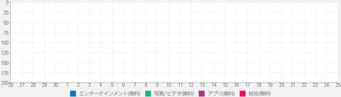 Effects Cam - Visual Effectsのランキング推移