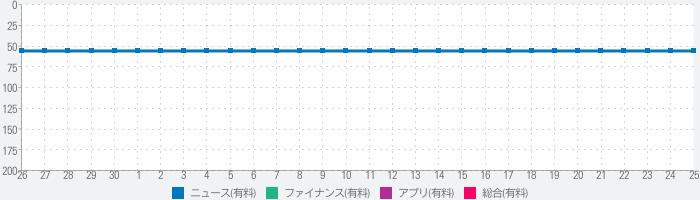 汇通财经(专业版) - fx678外汇贵金属首选平台のランキング推移