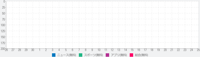 Gold and Blue Nationのランキング推移