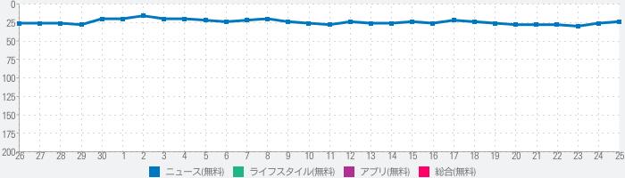 朝日新聞デジタル - 最新ニュースを深掘り!のランキング推移