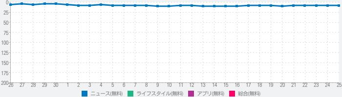 Yahoo!ニュースのランキング推移