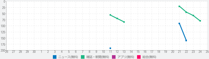 The Independent Daily Editionのランキング推移