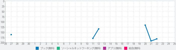 Goodreads: Book Reviewsのランキング推移