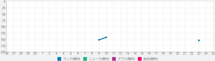 えひめのあぷり(えぷり)のランキング推移