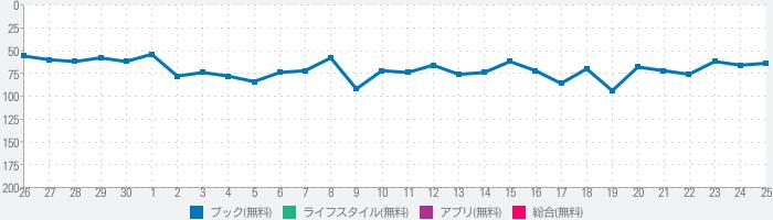 Doly - ヨドバシ電子書籍リーダーのランキング推移