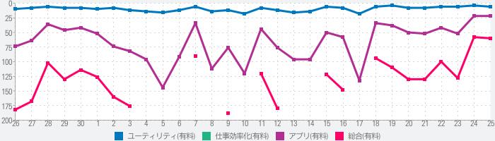 ATOK -日本語入力キーボードのランキング推移