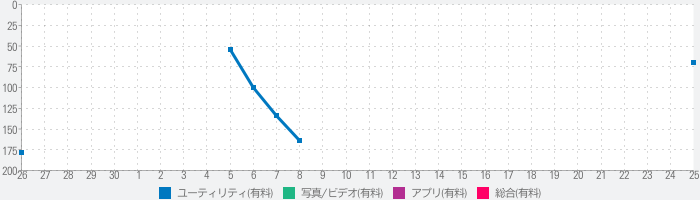 T Air for DVDのランキング推移