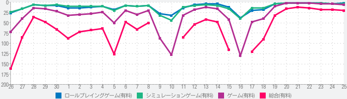 Papers, Pleaseのランキング推移