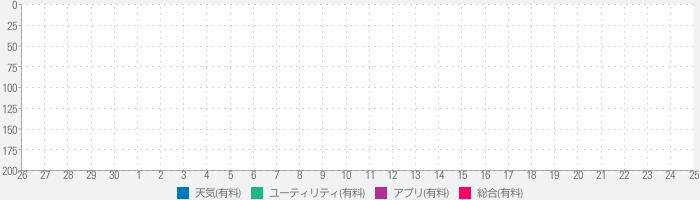 地震のランキング推移