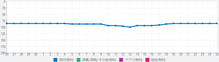 WikiCamps New Zealandのランキング推移