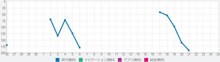 WiFi Map:インターネットとVPN今のランキング推移
