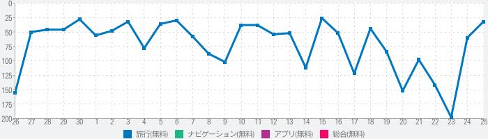 Michi・道の駅、温泉、キャンプ場・全国のオフライン地図のランキング推移