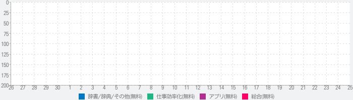 ŌωOmoji - 顔文字キーボードのランキング推移