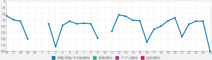 【優待版】新明解国語辞典 第七版 公式アプリのランキング推移