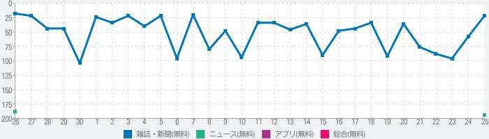 週刊東洋経済のランキング推移