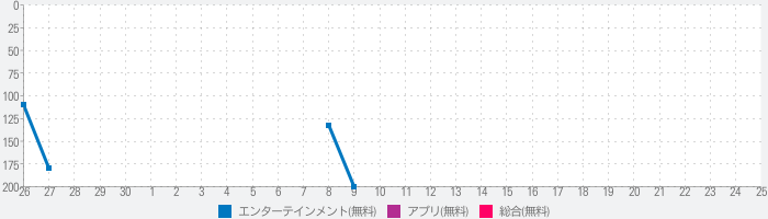 WATCHED - Multimedia Browserのランキング推移