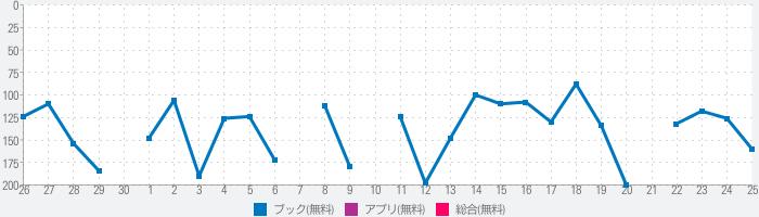 music.jpブックリーダーのランキング推移