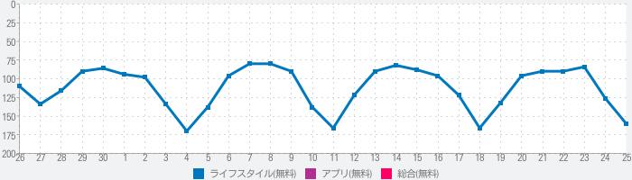 佐川急便公式アプリのランキング推移