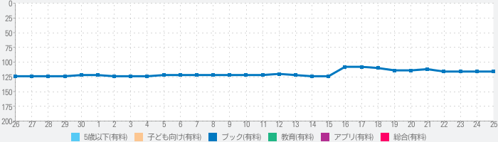 Curious George: Book Readerのランキング推移