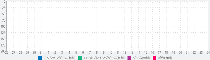 MONSTER HUNTER PORTABLE 2nd G for iOSのランキング推移